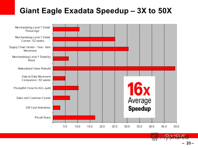– 20 – Giant Eagle Exadata Speedup – 3X to 50X