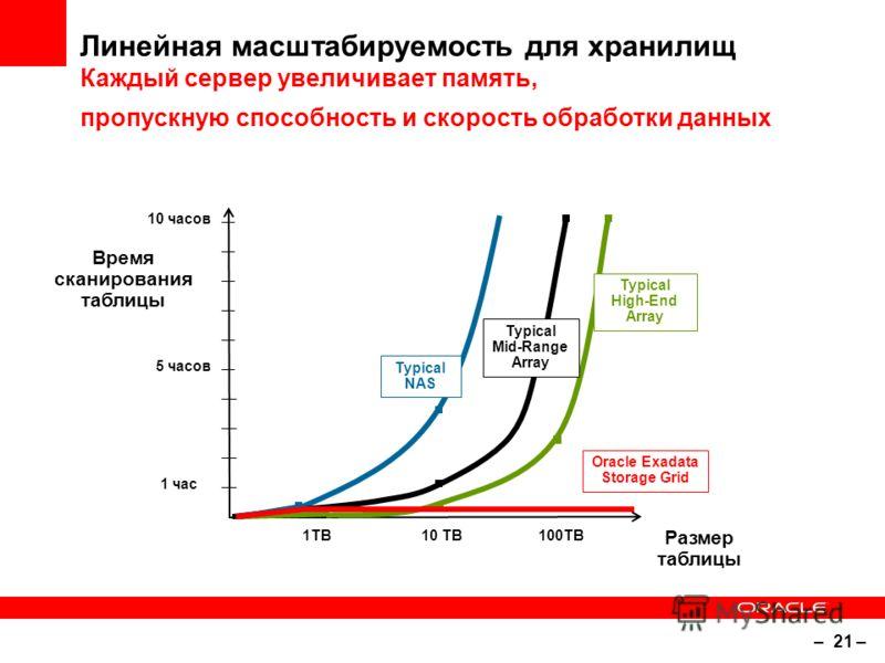 – 21 – Линейная масштабируемость для хранилищ Каждый сервер увеличивает память, пропускную способность и скорость обработки данных Время сканирования таблицы Размер таблицы 1TB10 TB100TB 1 час 10 часов 5 часов Typical NAS Typical Mid-Range Array Typi