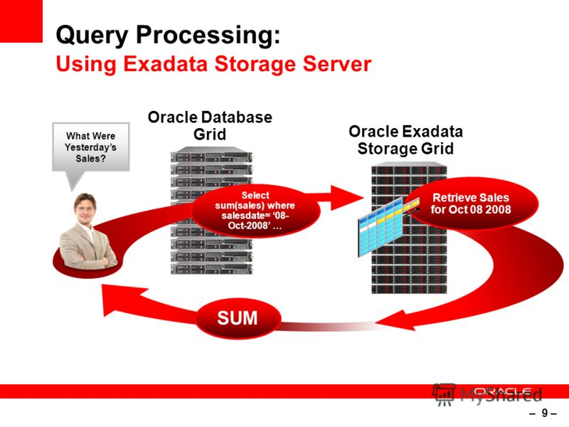 – 9 – Query Processing: Using Exadata Storage Server What Were Yesterdays Sales? SUM Oracle Exadata Storage Grid Select sum(sales) where salesdate= 08- Oct-2008 … Retrieve Sales for Oct 08 2008 Oracle Database Grid