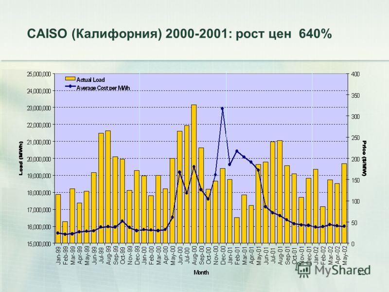 22 CAISO (Калифорния) 2000-2001: рост цен 640%