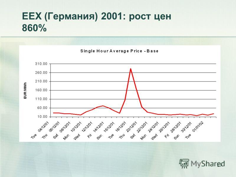 23 ЕЕХ (Германия) 2001: рост цен 860%