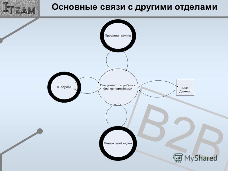 B2B Основные связи с другими отделами