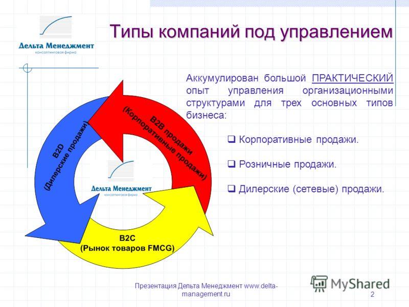 Презентация Дельта Менеджмент www.delta- management.ru 2 Типы компаний под управлением Аккумулирован большой ПРАКТИЧЕСКИЙ опыт управления организационными структурами для трех основных типов бизнеса: Корпоративные продажи. Розничные продажи. Дилерски