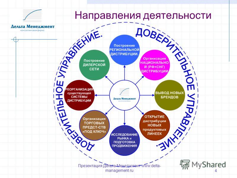 Презентация Дельта Менеджмент www.delta- management.ru 4 Направления деятельности