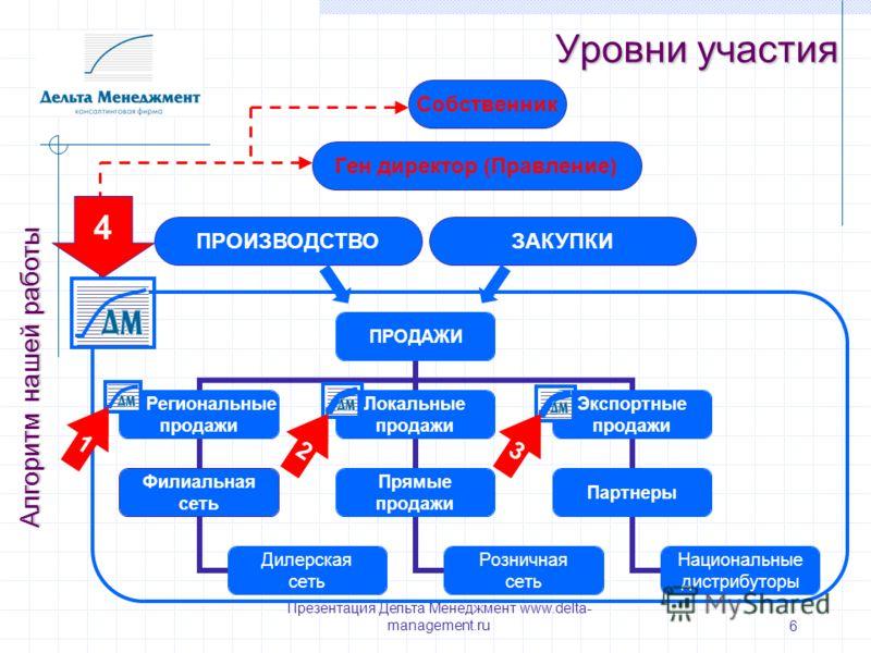 Презентация Дельта Менеджмент www.delta- management.ru 6 Уровни участия Алгоритм нашей работы Собственник ЗАКУПКИПРОИЗВОДСТВО Ген директор (Правление) 1 23 4