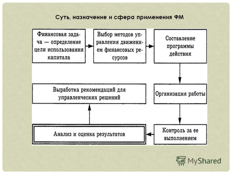 Суть, назначение и сфера применения ФМ