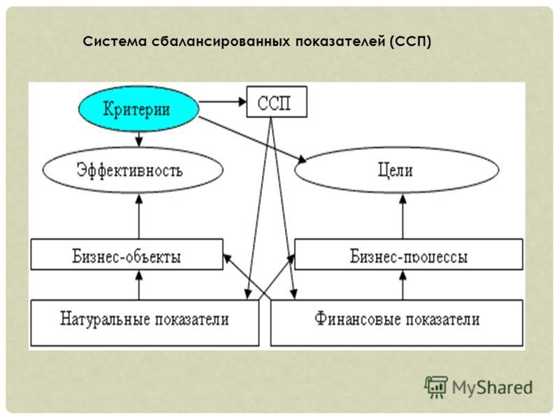 Система сбалансированных показателей (ССП)