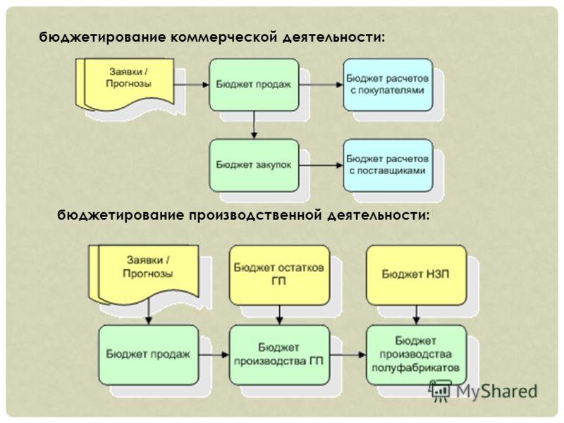 бюджетирование коммерческой деятельности: бюджетирование производственной деятельности: