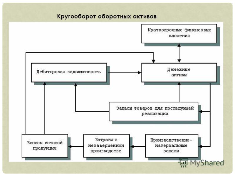 Кругооборот оборотных активов