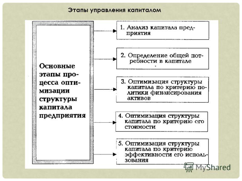 Этапы управления капиталом