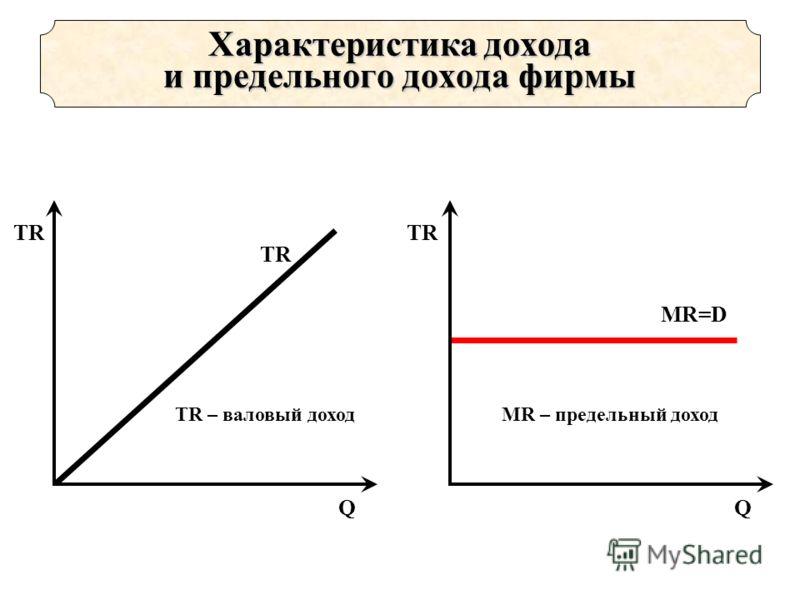 TR Q TR – валовый доход TR Q MR=D MR – предельный доход Характеристика дохода и предельного дохода фирмы
