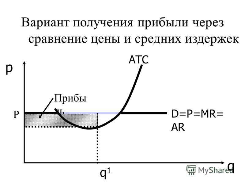 АТС D=P=MR= AR q p Вариант получения прибыли через сравнение цены и средних издержек q1q1 Прибы ль Р
