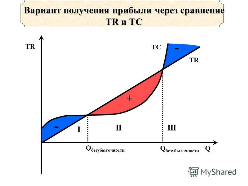 + - - TR Q Вариант получения прибыли через сравнение TR и TC TC Q безубыточности II I III