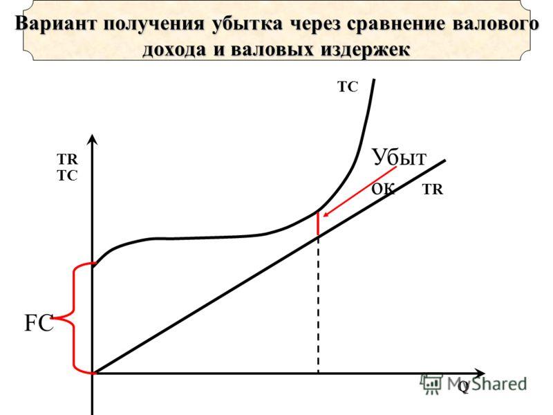 TR TC Q TR Вариант получения убытка через сравнение валового дохода и валовых издержек TC Убыт ок FC