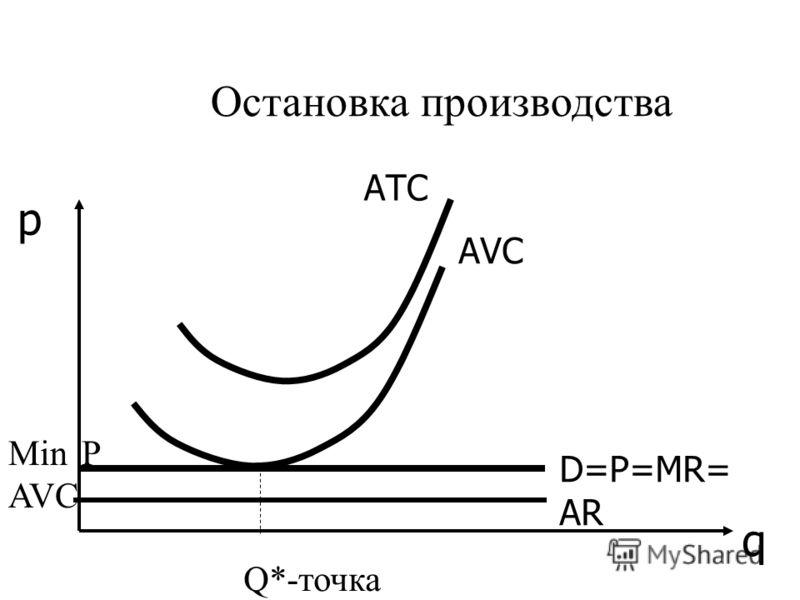 АТС D=P=MR= AR q p Остановка производства АVСАVС Min AVC Q*-точка «бегства» Р