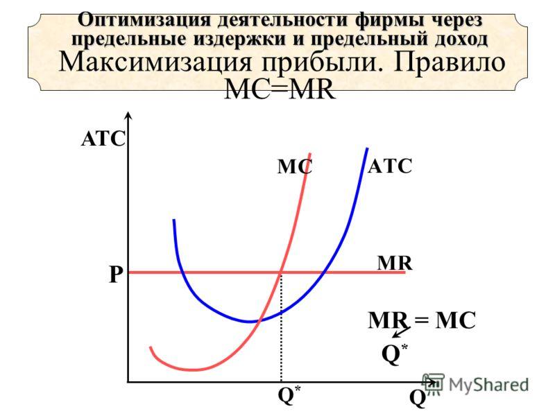 Q*Q* Р МRМR AТC МC MR = MC Q*Q* АТС Q Оптимизация деятельности фирмы через предельные издержки и предельный доход Оптимизация деятельности фирмы через предельные издержки и предельный доход Максимизация прибыли. Правило MC=MR