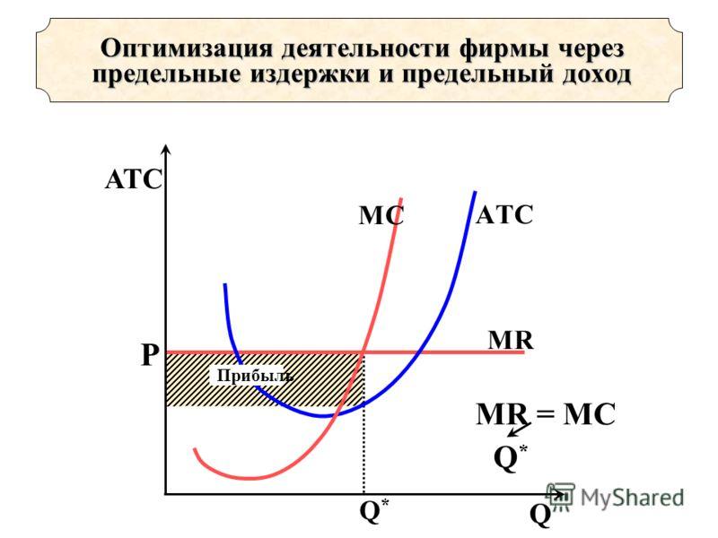 Q*Q* Р МRМR AТC МC MR = MC Q*Q* АТС Q Оптимизация деятельности фирмы через предельные издержки и предельный доход Прибыль