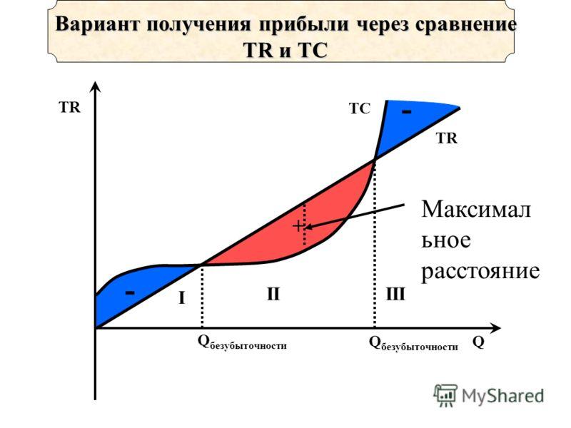 + - - TR Q Вариант получения прибыли через сравнение TR и TC TC Q безубыточности II I III Максимал ьное расстояние