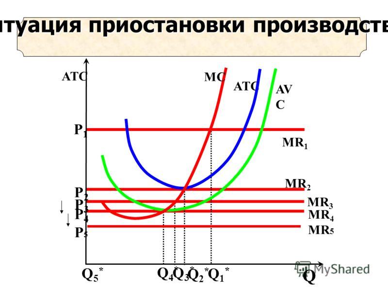 Q4*Q4* Р4P5Р4P5 MR 4 MR 5 Ситуация приостановки производства Q3* Q3* MR 3 Р3Р3 Q2* Q2* MR 2 Р2Р2 Q1*Q1* Р1Р1 MR 1 AVCAVC ATCATC MCMC Q ATC Q5*Q5*