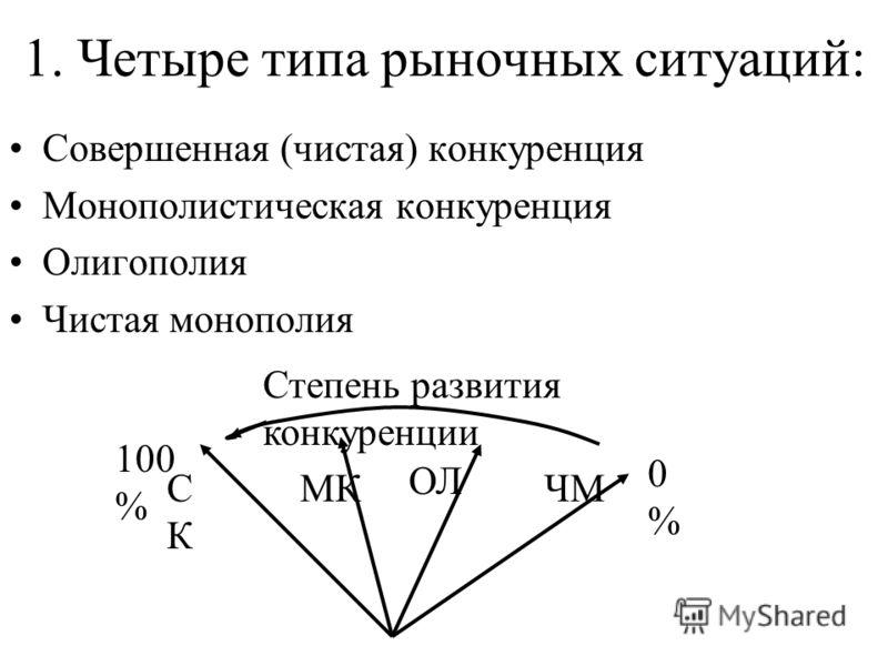 1. Четыре типа рыночных ситуаций: Совершенная (чистая) конкуренция Монополистическая конкуренция Олигополия Чистая монополия СКСК МК ОЛ ЧМ Степень развития конкуренции 0%0% 100 %
