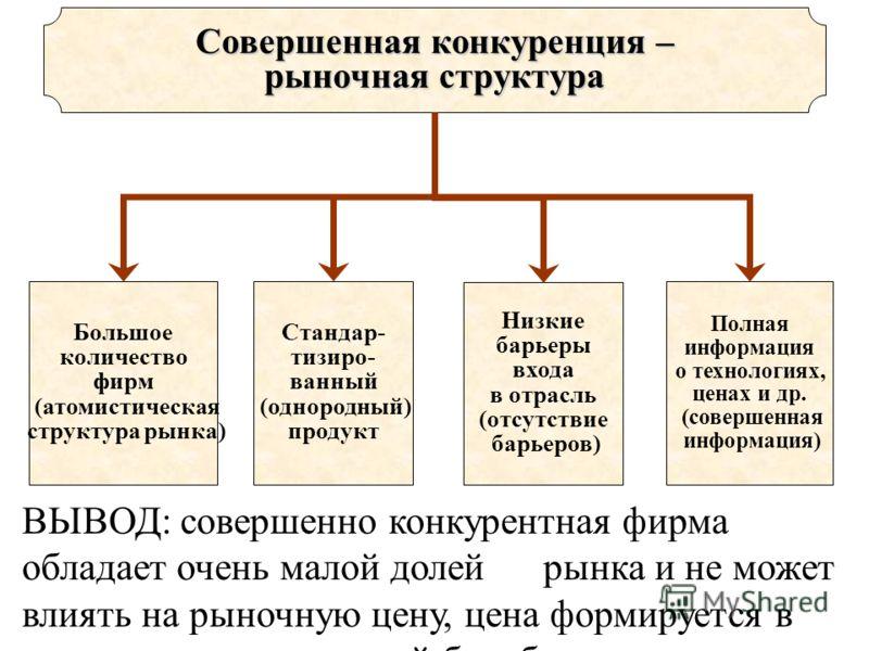 Большое количество фирм (атомистическая структура рынка) Стандар- тизиро- ванный (однородный) продукт Низкие барьеры входа в отрасль (отсутствие барьеров) Полная информация о технологиях, ценах и др. (совершенная информация) Совершенная конкуренция –