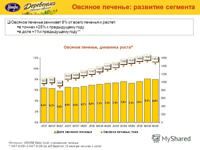 Овсяное печенье занимает 8% от всего печенья и растет: в тоннах +25% к предыдущему году в доле +1%к предыдущему году** Овсяное печенье, динамика роста* Овсяное печенье: развитие сегмента *Источник: MEMRB Retail Audit, упакованное печенье ** MAT MJ09