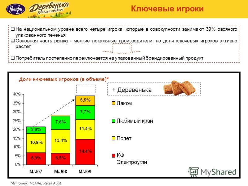 На национальном уровне всего четыре игрока, которые в совокупности занимают 39% овсяного упакованного печенья Основная часть рынка - мелкие локальные производители, но доля ключевых игроков активно растет Потребитель постепенно переключается на упако