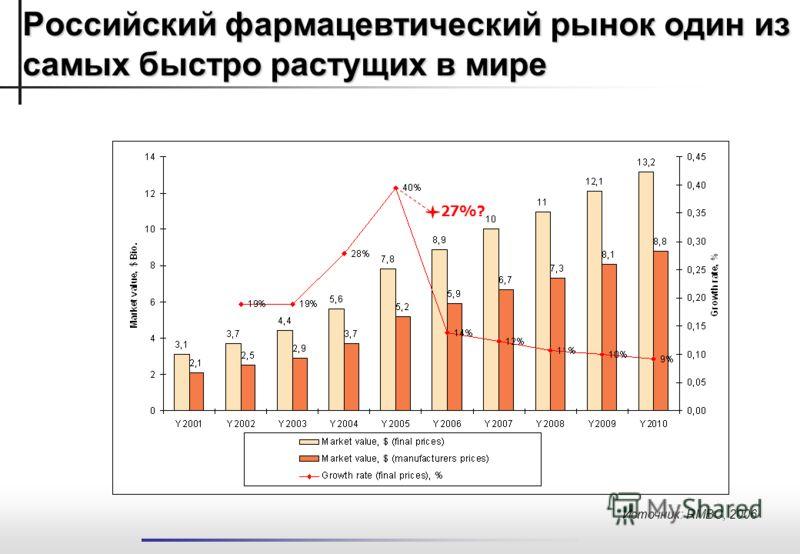 Источник: RMBC, 2006 Российский фармацевтический рынок один из самых быстро растущих в мире 27%?