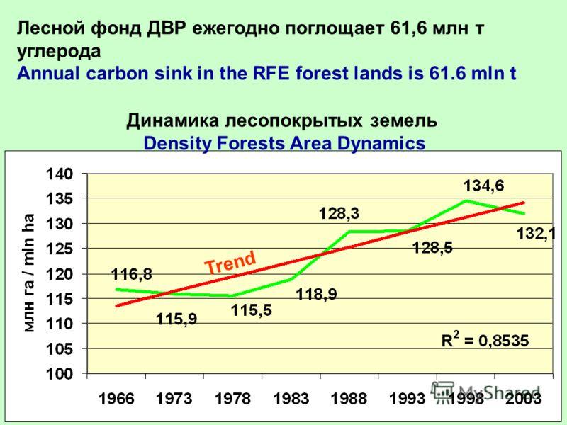 Динамика лесопокрытых земель Density Forests Area Dynamics Лесной фонд ДВР ежегодно поглощает 61,6 млн т углерода Annual carbon sink in the RFE forest lands is 61.6 mln t Trend