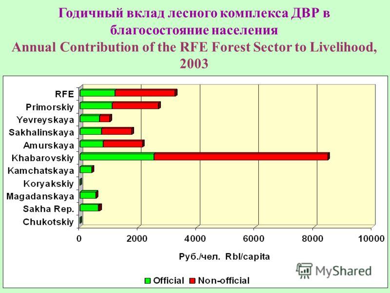 Годичный вклад лесного комплекса ДВР в благосостояние населения Annual Contribution of the RFE Forest Sector to Livelihood, 2003