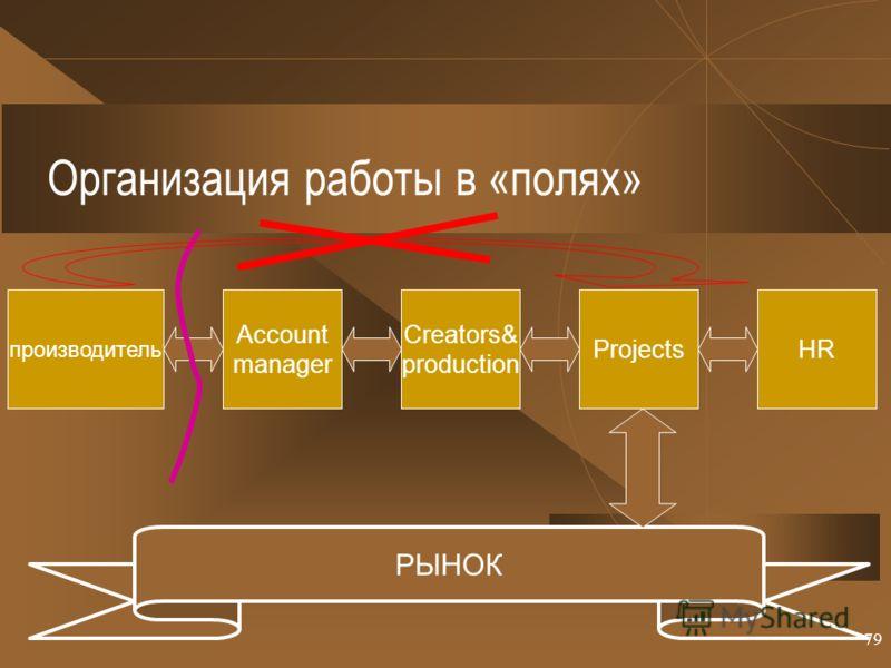 79 Организация работы в «полях» HR производитель Account manager Creators& production Projects РЫНОК