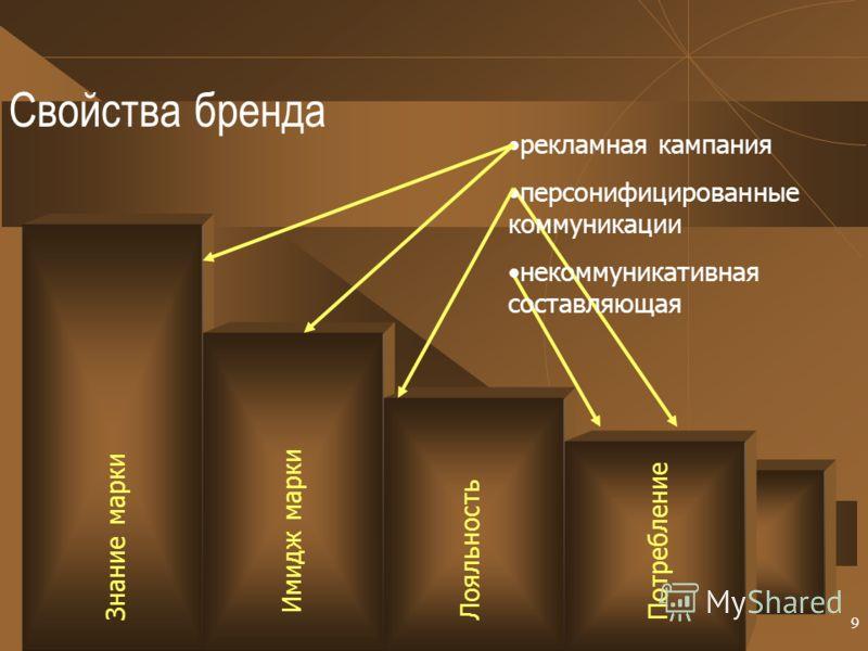 9 Свойства бренда Знание марки Имидж маркиЛояльностьПотребление рекламная кампания персонифицированные коммуникации некоммуникативная составляющая