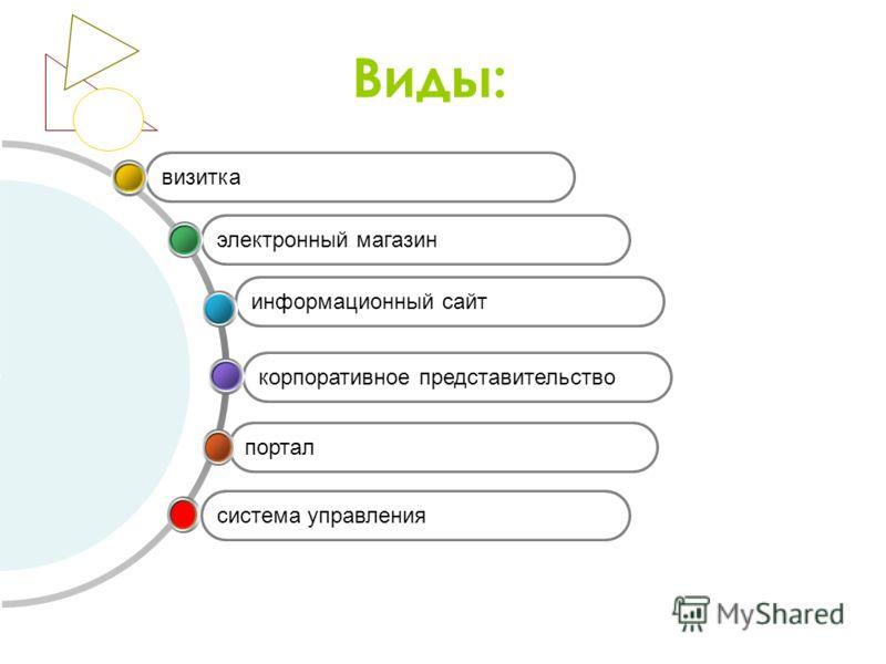 Виды: портал корпоративное представительство информационный сайт электронный магазин визитка система управления