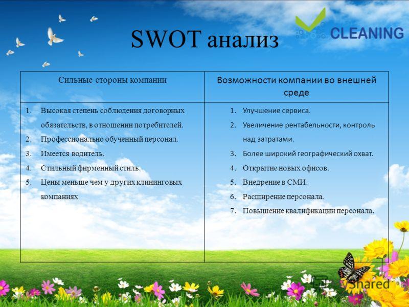 SWOT анализ Сильные стороны компании Возможности компании во внешней среде 1.Высокая степень соблюдения договорных обязательств, в отношении потребителей. 2.Профессионально обученный персонал. 3.Имеется водитель. 4.Стильный фирменный стиль. 5.Цены ме