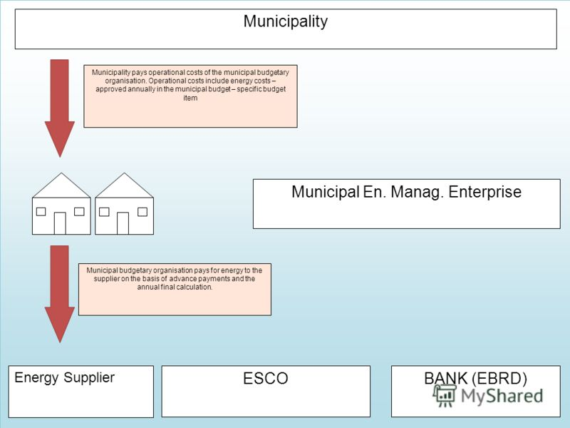 Municipality Municipal En. Manag. Enterprise Energy Supplier ESCOBANK (EBRD) Municipality pays operational costs of the municipal budgetary organisation. Operational costs include energy costs – approved annually in the municipal budget – specific bu