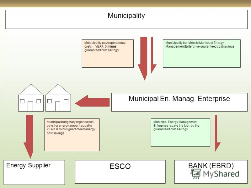 Municipality Municipal En. Manag. Enterprise Energy Supplier ESCO BANK (EBRD) Municipality pays operational costs = YEAR 0 minus guaranteed cost savings Municipal budgetary organisation pays for energy amount equal to YEAR 0 minus guaranteed energy c