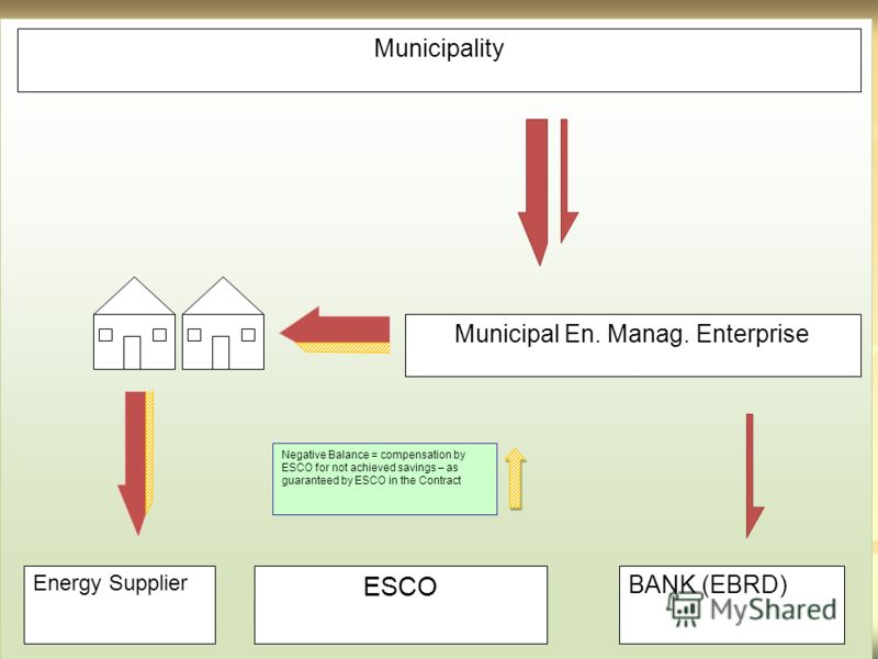 Municipality Municipal En. Manag. Enterprise Energy Supplier ESCO BANK (EBRD) Negative Balance = compensation by ESCO for not achieved savings – as guaranteed by ESCO in the Contract