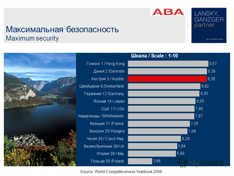 Максимальная безопасность Maximum security Шкала / Scale : 1-10 Source: World Competitiveness Yearbook 2006