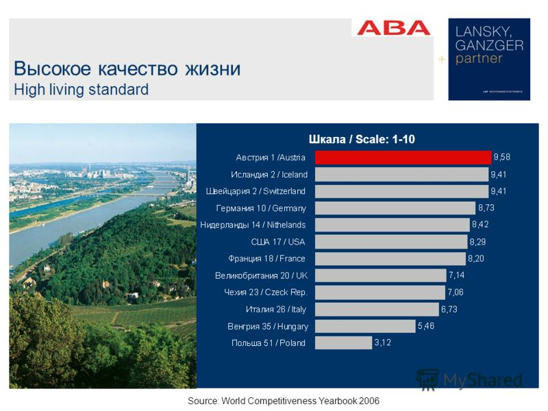 Высокое качество жизни High living standard Шкала / Scale: 1-10 Source: World Competitiveness Yearbook 2006