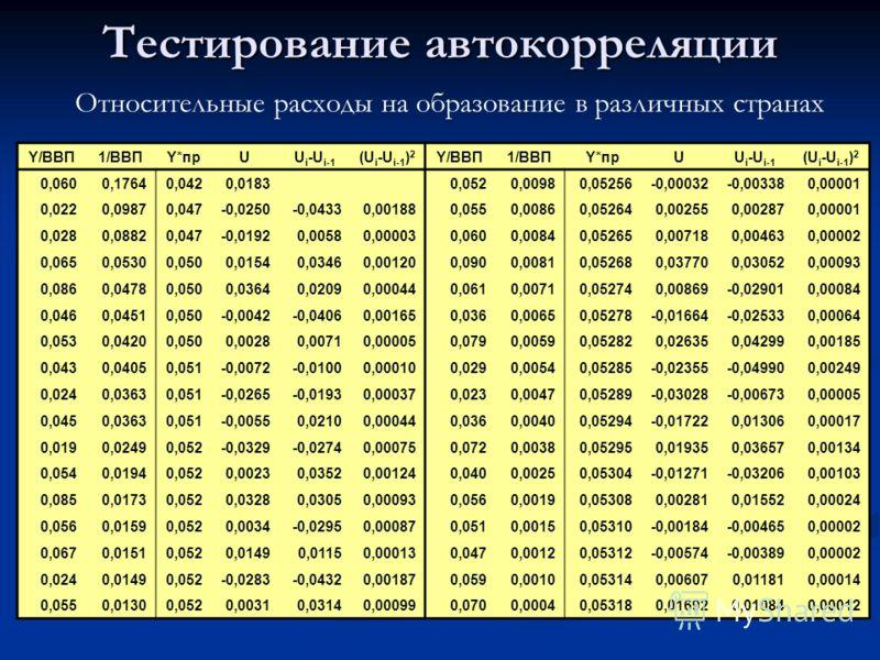 Тестирование автокорреляции Относительные расходы на образование в различных странах Y/ВВП1/ВВПY*прUU i -U i-1 (U i -U i-1 ) 2 Y/ВВП1/ВВПY*прUU i -U i-1 (U i -U i-1 ) 2 0,0600,17640,0420,0183 0,0520,00980,05256-0,00032-0,003380,00001 0,0220,09870,047
