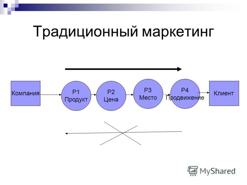 Традиционный маркетинг Р1 Продукт Р2 Цена Р3 Место Р4 Продвижение КомпанияКлиент