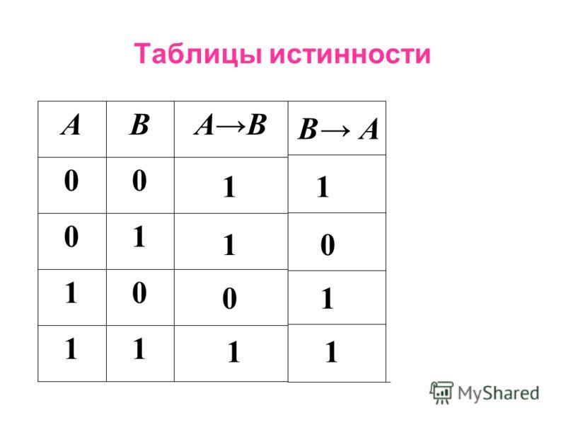 Операции над высказываниями 4.Логическое следование - ( импликация ) –, следовательно, если …, то … - бинарная операция, в результате которой получается составное высказывание, ложное тогда и только тогда, когда из истины следует ложь.
