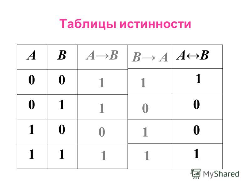 Операции над высказываниями 5.Равнозначность - ( эквиваленция ) – … тогда и только тогда, когда … бинарная операция, в результате которой получается составное высказывание, истинное при одинаковых значениях простых высказываний, и ложное при разных з