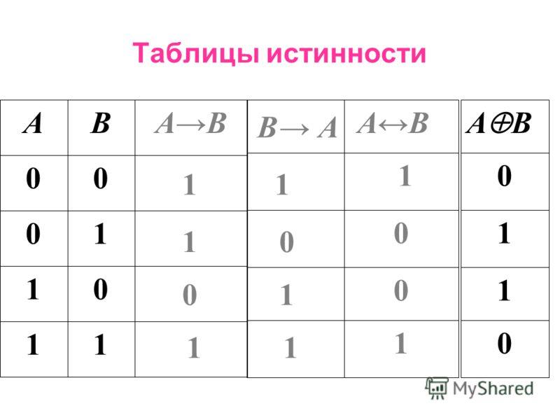 Операции над высказываниями 6.Исключащее ИЛИ, xor либо …, либо…. бинарная операция, в результате которой получается составное высказывание, истинное при разных значениях простых высказываний, и ложное при одинаковых значениях.