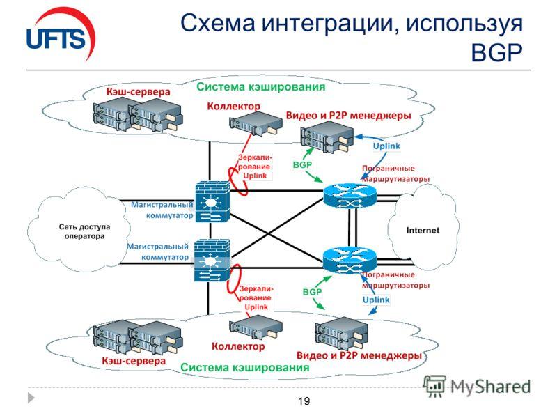 Схема интеграции, используя BGP 19