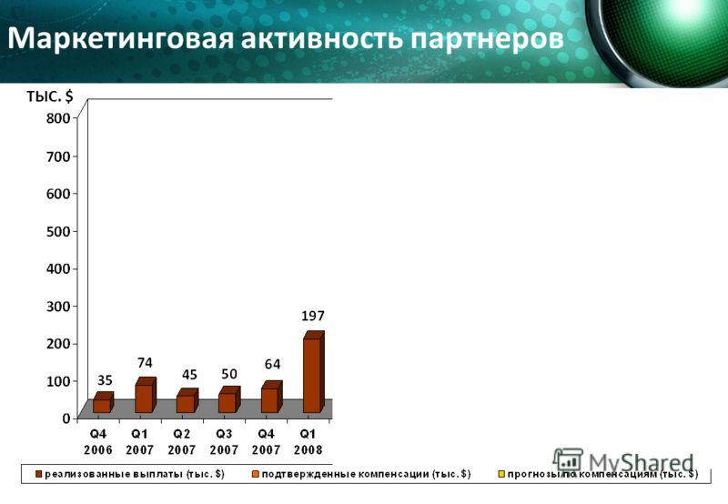Маркетинговая активность партнеров ТЫС. $
