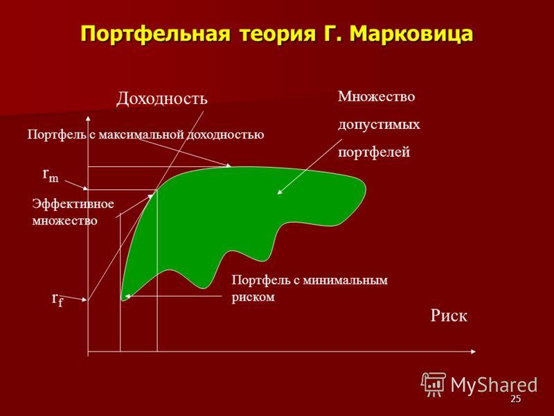 25 Портфельная теория Г. Марковица Доходность Риск Множество допустимых портфелей Портфель с минимальным риском Портфель с максимальной доходностью Эффективное множество rfrf rmrm