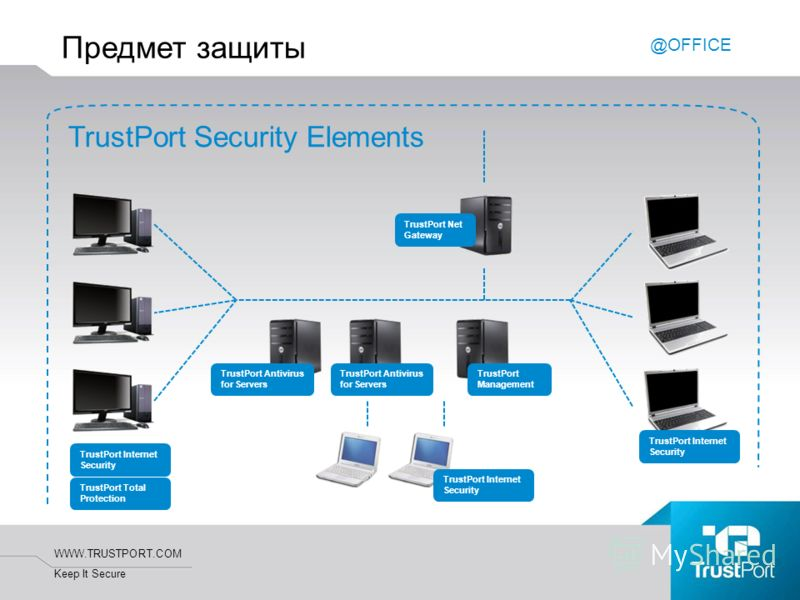 WWW.TRUSTPORT.COM Keep It Secure Предмет защиты TrustPort Security Elements TrustPort Net Gateway TrustPort Antivirus for Servers TrustPort Total Protection TrustPort Internet Security TrustPort Antivirus for Servers TrustPort Internet Security Trust