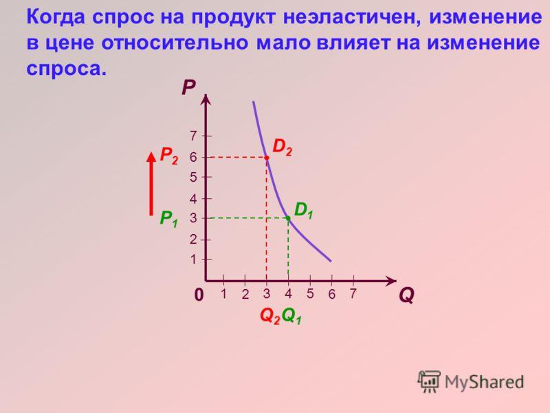 Q P 7 6 5 4 3 2 1 1 6 543 2 7 D1D1 D2D2 Q2Q2 P2P2 P1P1 Q1Q1 0 Когда спрос на продукт эластичен, даже небольшие изменения в цене повлекут значительные изменения в спросе.