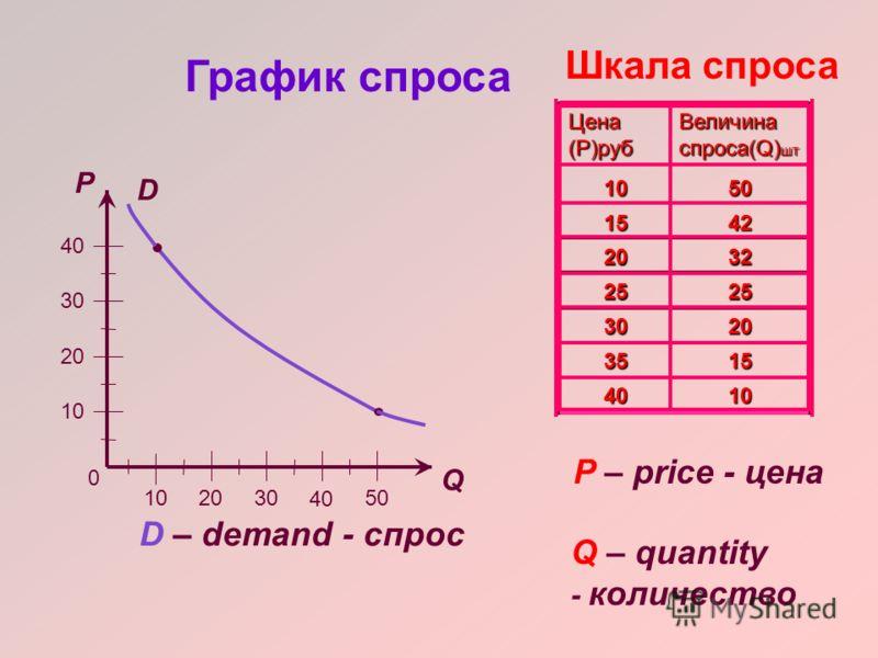 Величиной спроса называется количество товара, которое покупатели хотят и могут купить при данных условиях.
